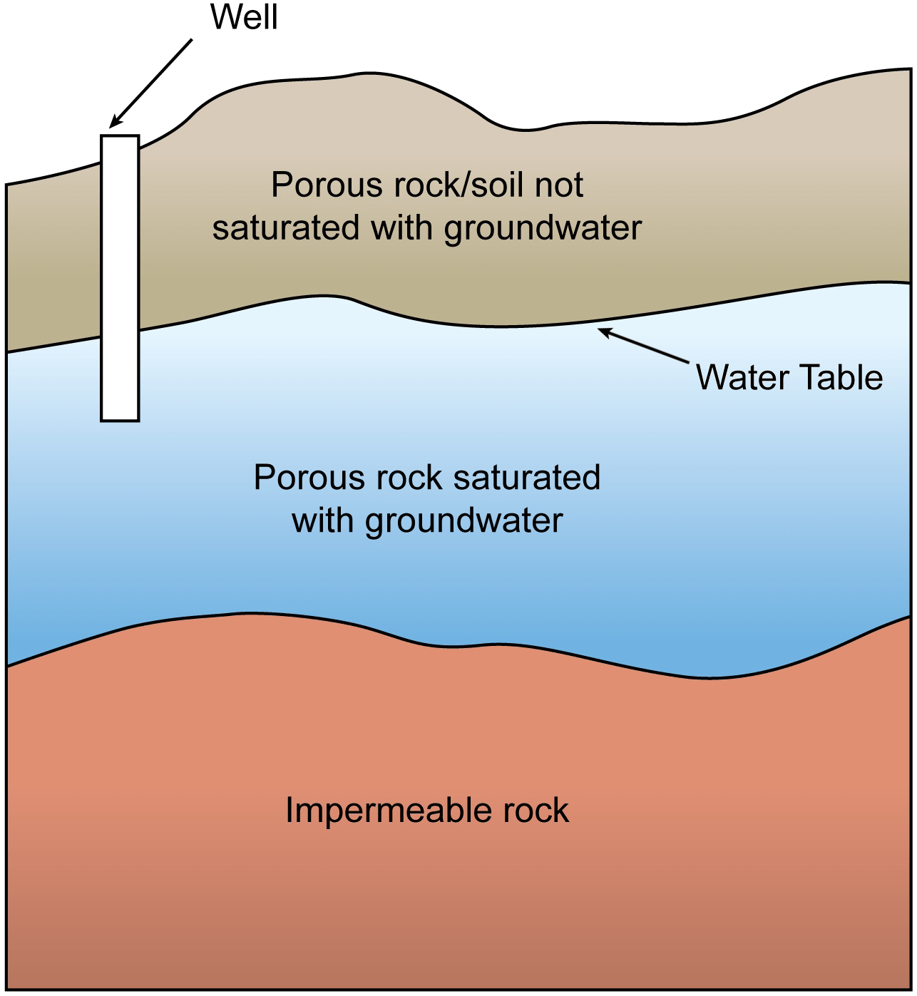 File Groundwater