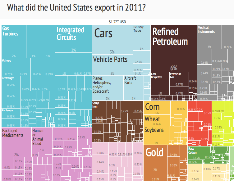 https://i1.wp.com/upload.wikimedia.org/wikipedia/commons/0/02/United_States_Export_Treemap_%282011%29.png