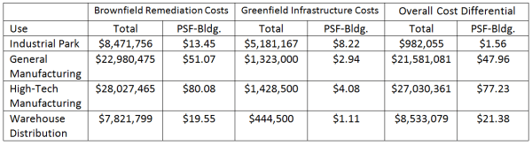 File:Cost differential between Brownfield and Greenfield ...