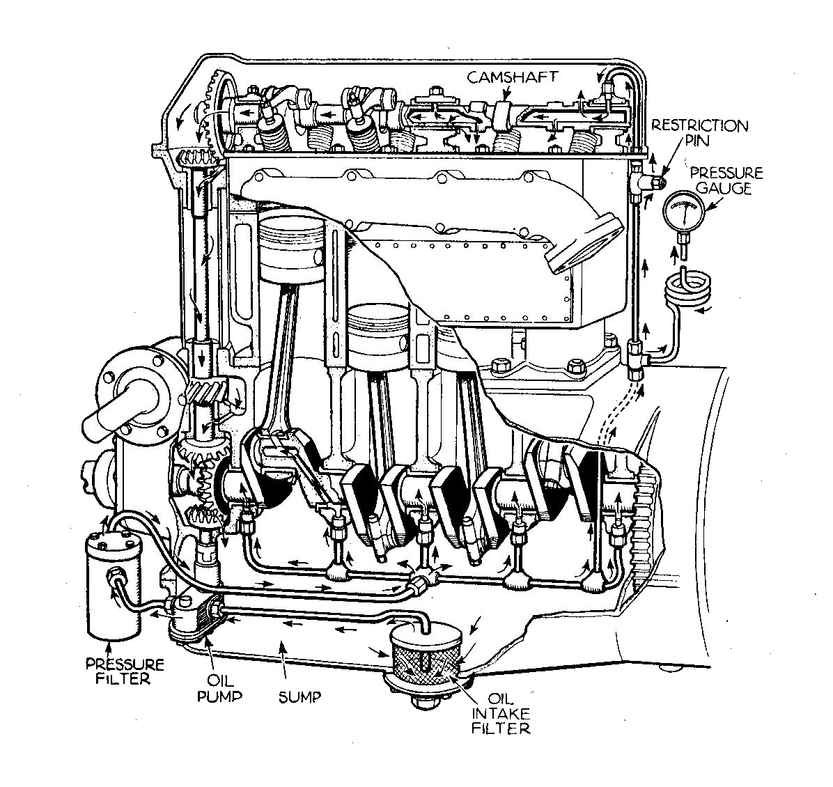 What Is A Lubrication System