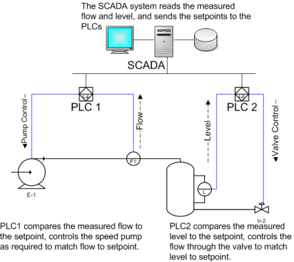 SCADA schematic overview-s.png