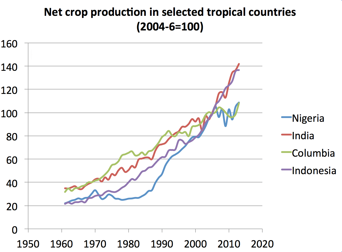Tropical Agriculture