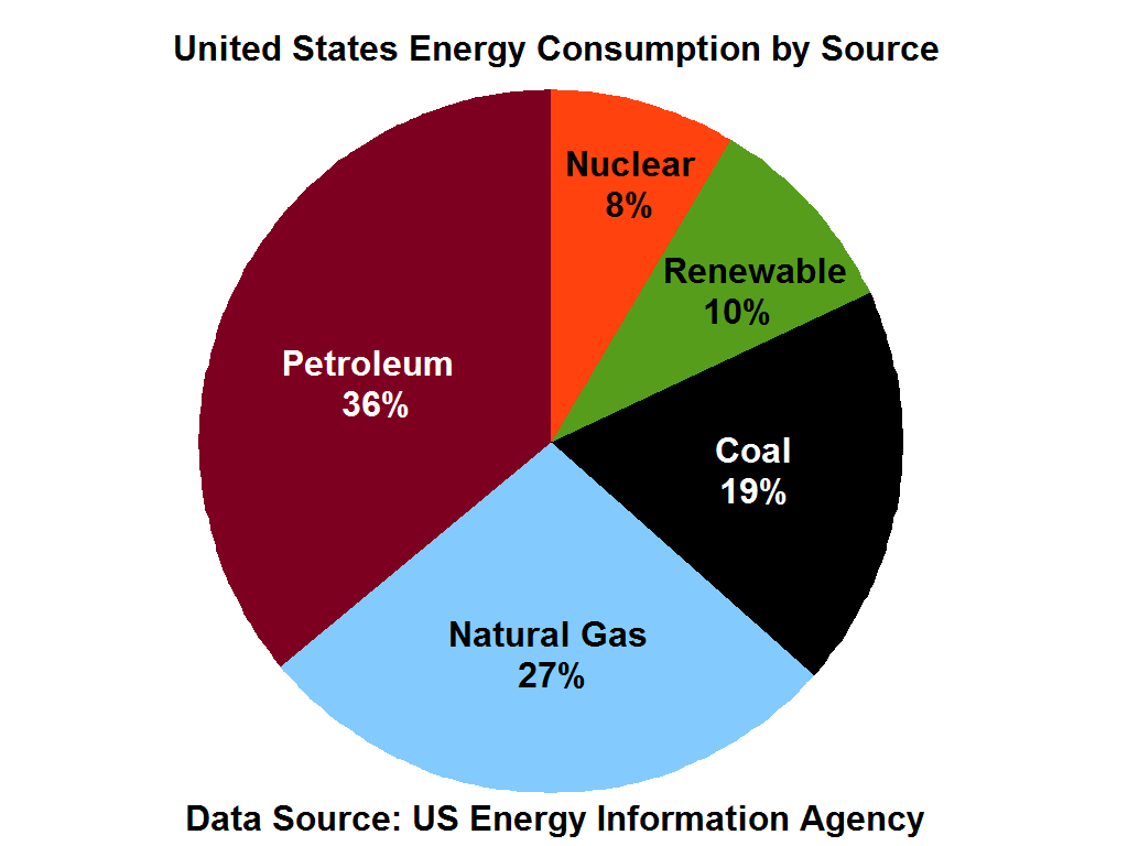 How Are Energy Sources Utilized in the United States?