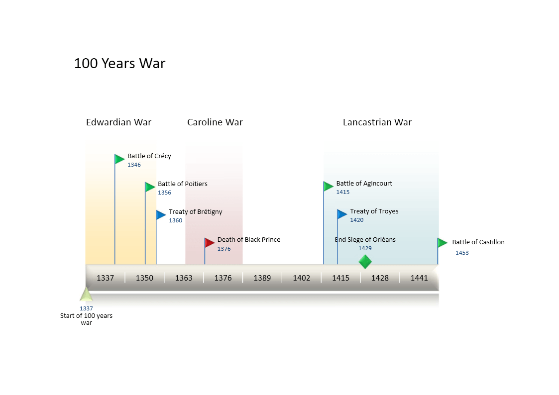 Timeline Of The Hundred Years War