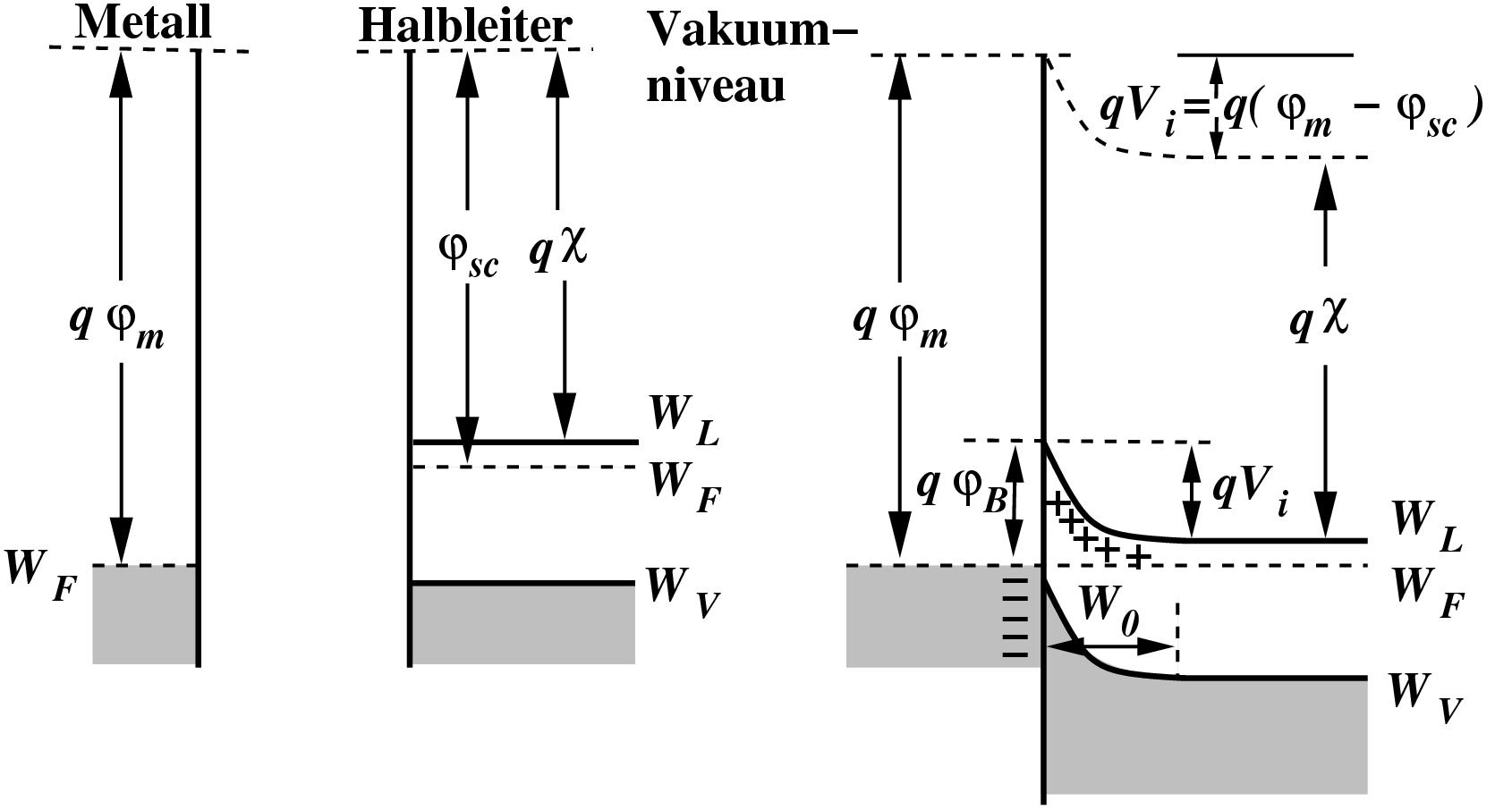 Datei Baenderdiagramm Metal N Type Wikipedia