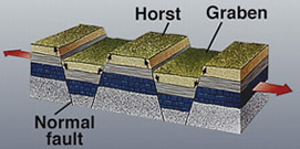 geological structure of horst and graben.