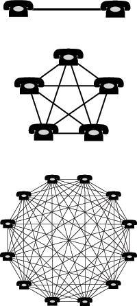 Diagram showing the network effect in a few si...