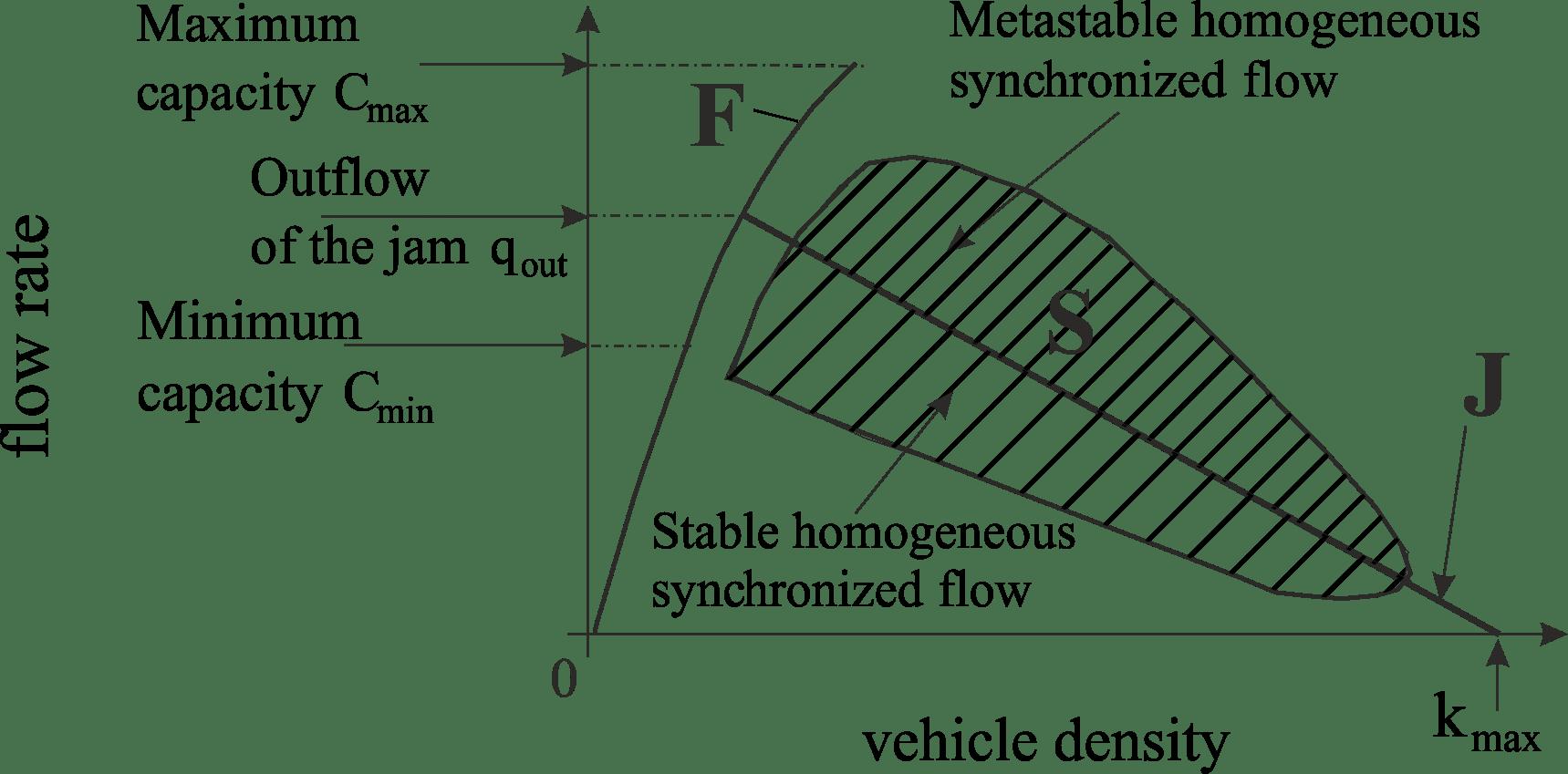 File 3ptt En Traffic Flow Density Plane