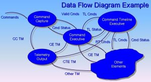 Data flow diagram  Wikipedia