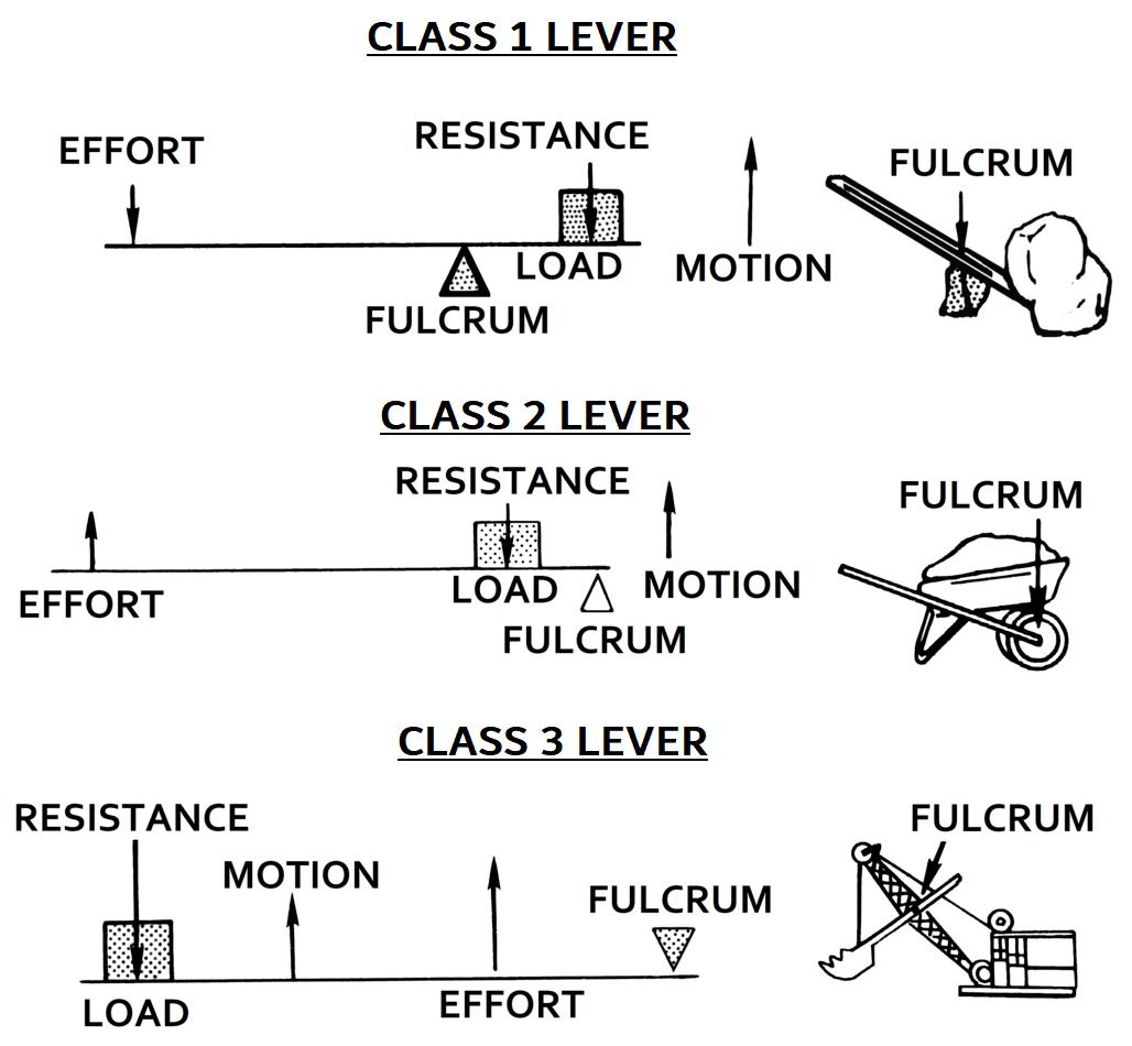 Tbr Momentum Q Mechanical Advantage Amp Angular Momentum