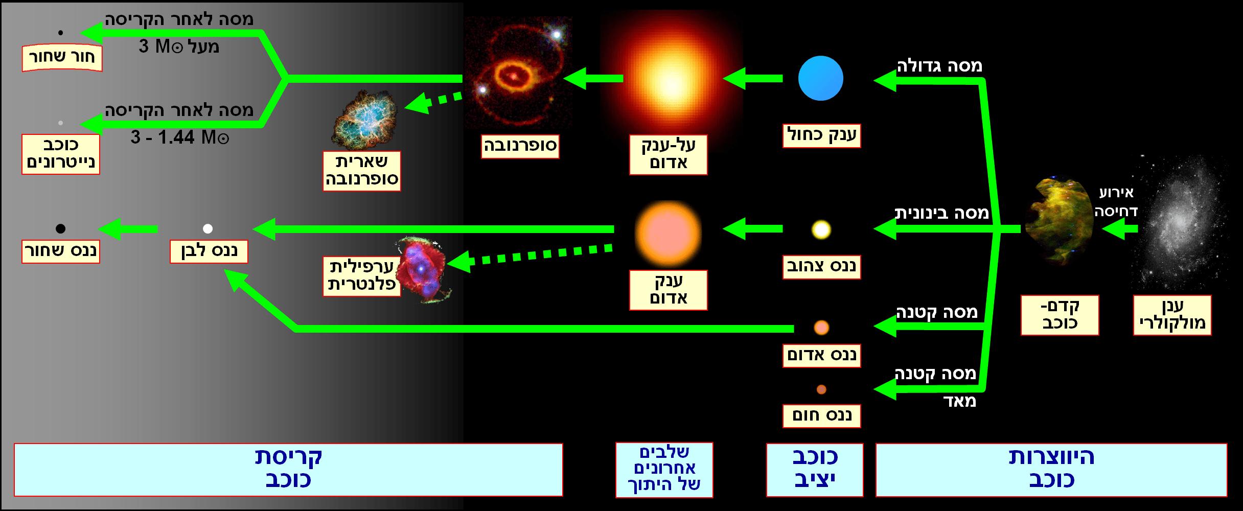 File Stellar Evolution Hebrew