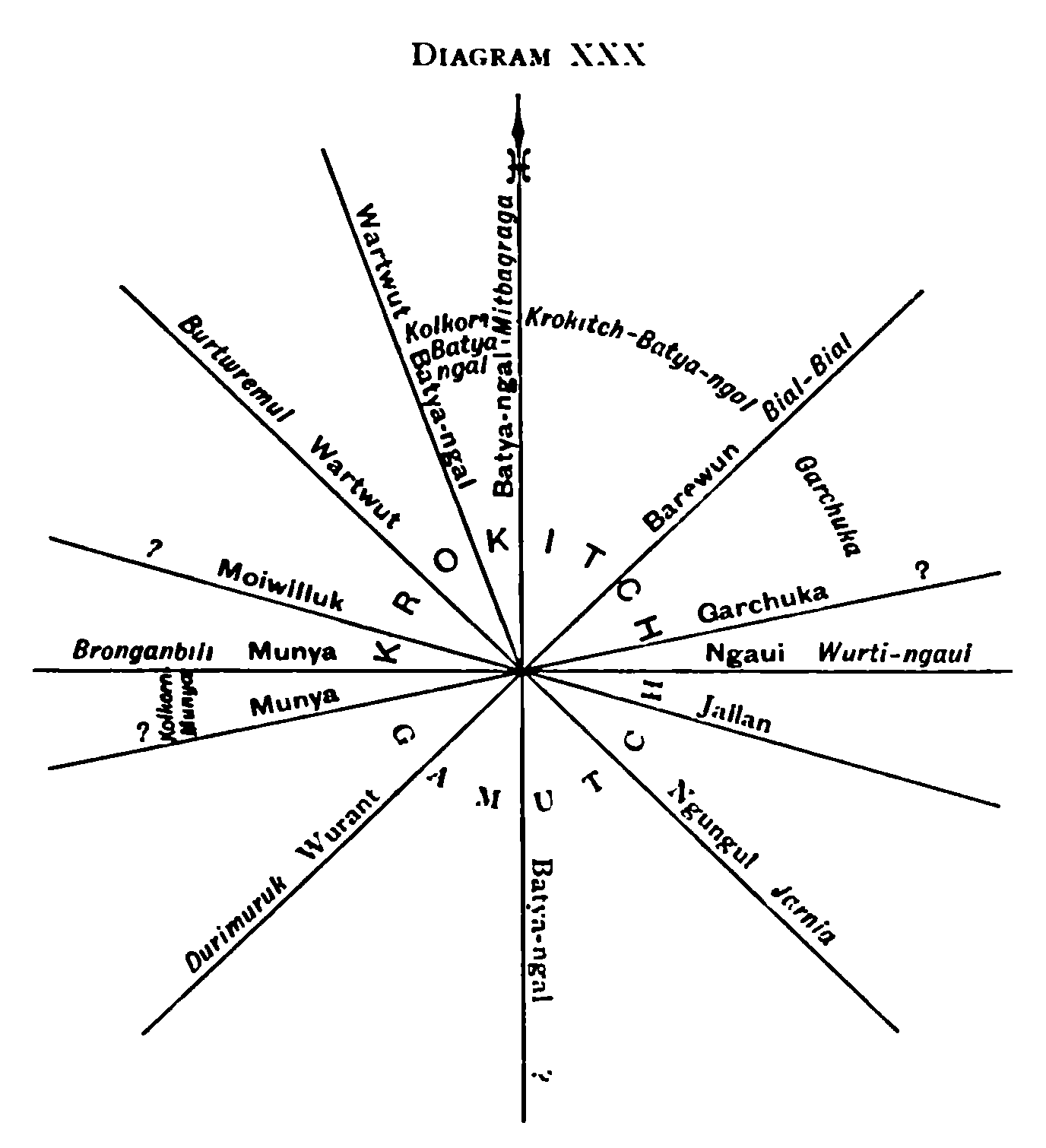 File Native Tribes Of South East Australia Diagram