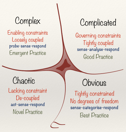 Diagram of the Cynefin framework