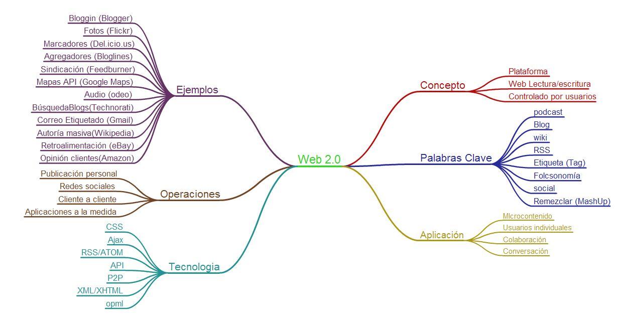 Mapa Metal Web 2.0