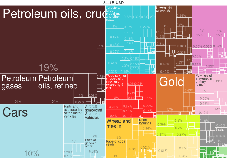 what did canada export in 2014