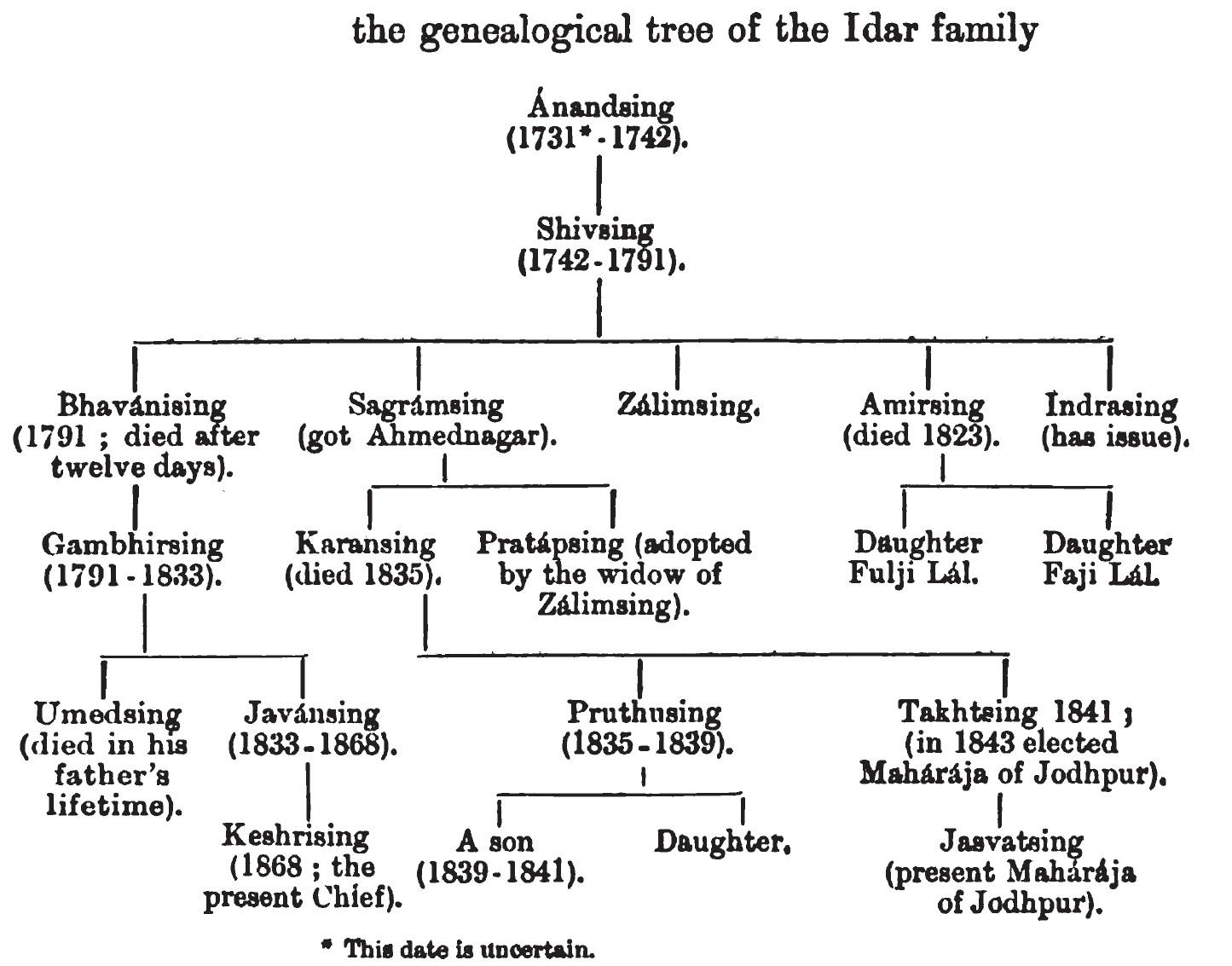 History Of Idar