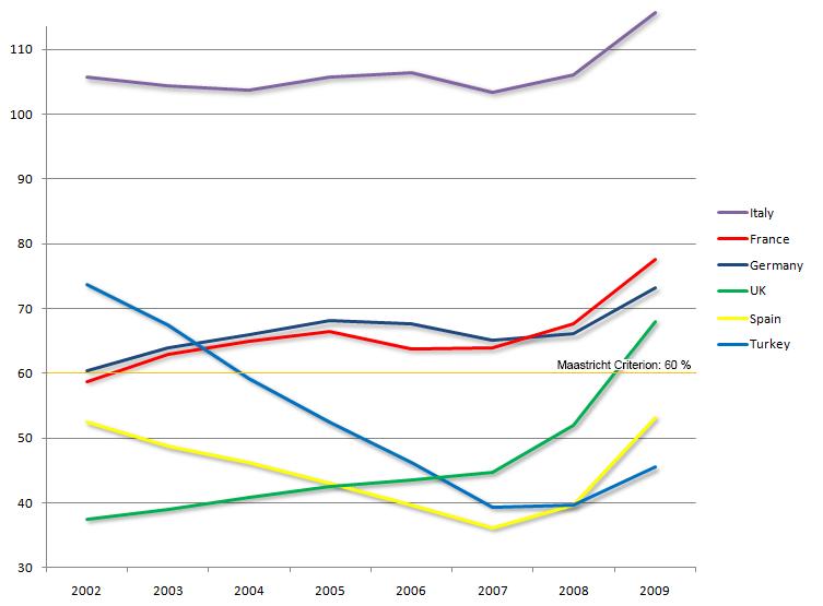 Deuda pública sobre PIB (Fuente: http://upload.wikimedia.org)