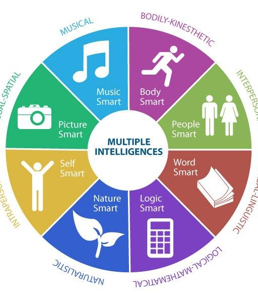 Multiple-intelligence