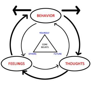 Depicting basic tenets of CBT.jpg