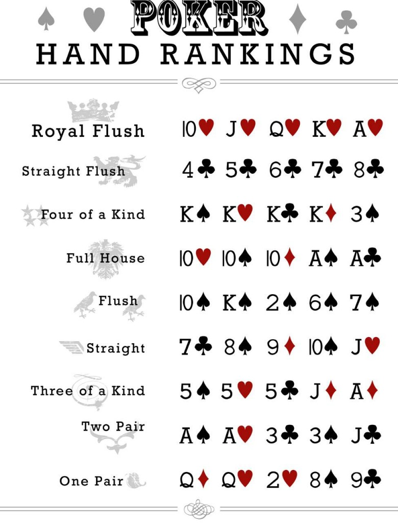 In 5 card draw, every player gets all five cards at the start of the game. File Poker Hand Rankings Chart Jpg Wikimedia Commons