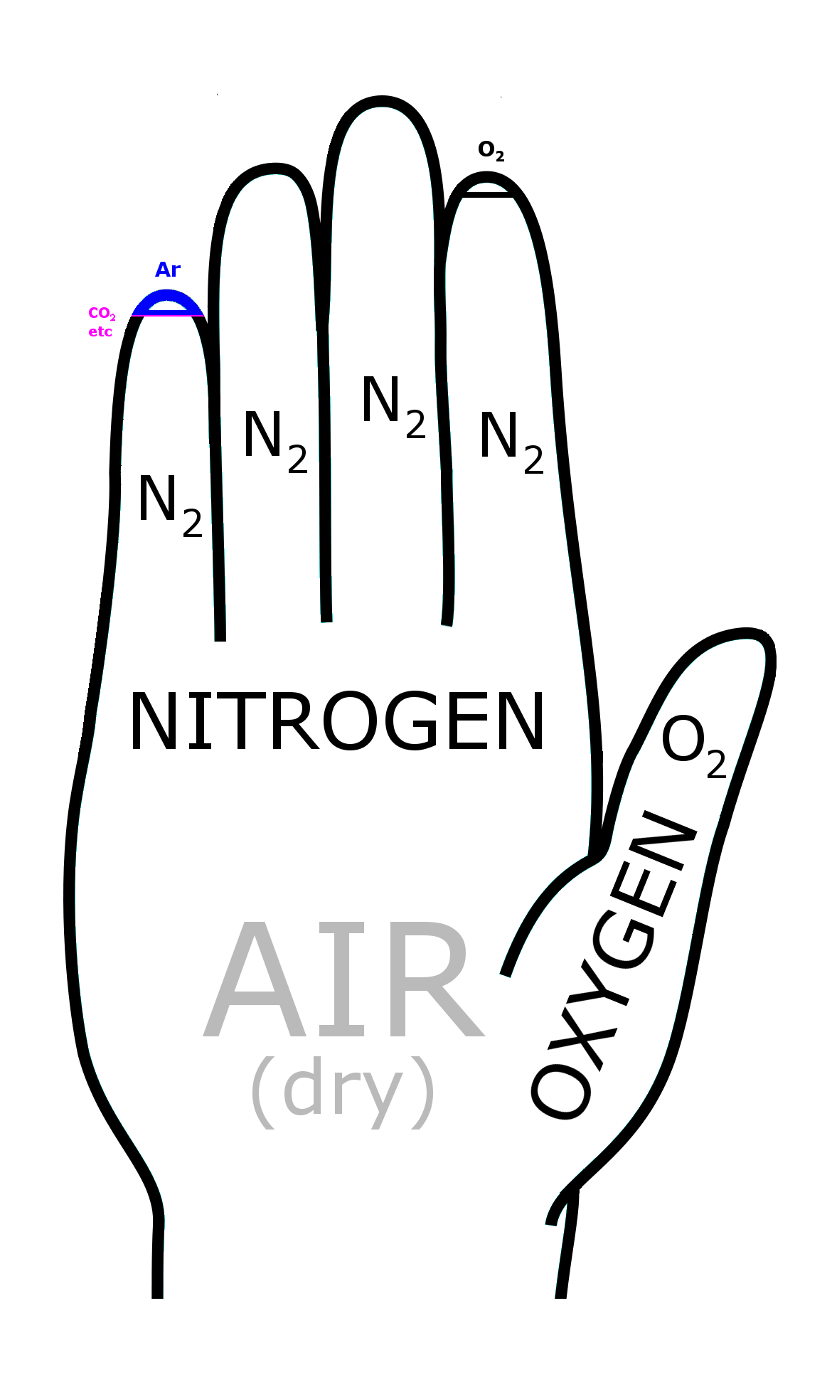File Atmosphere Composition Hand Mnemonic
