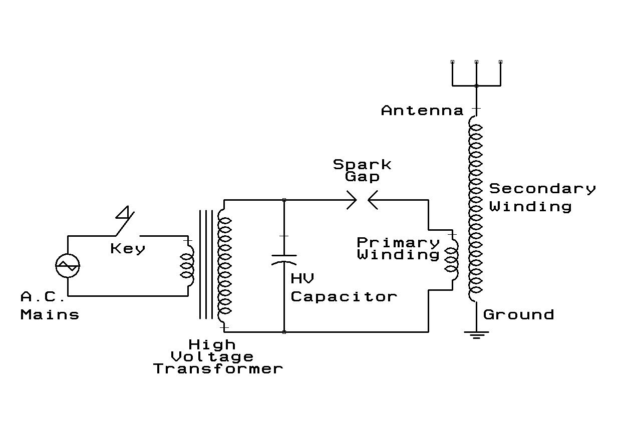 Timeline Of Radio