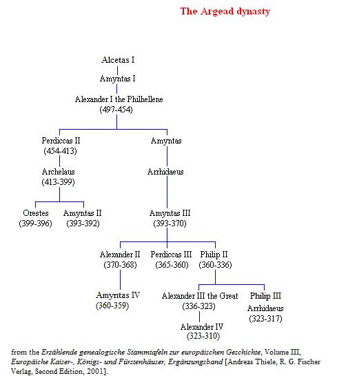 Genealogy of the Argead Dynasty