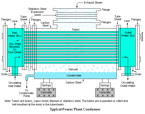 Surface Condenser