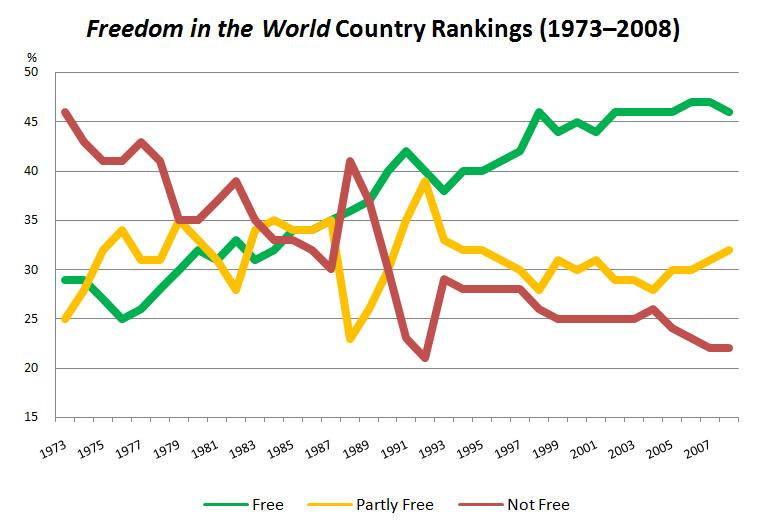 File:Freedom In World.jpg