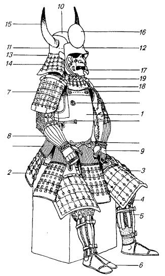 File:Japanese Armour Diagram by Wendelin Boeheim.jpg