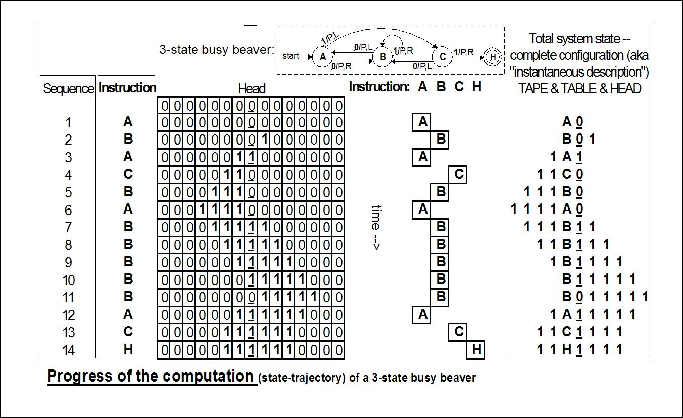File State Diagram 3 State Busy Beaver 4