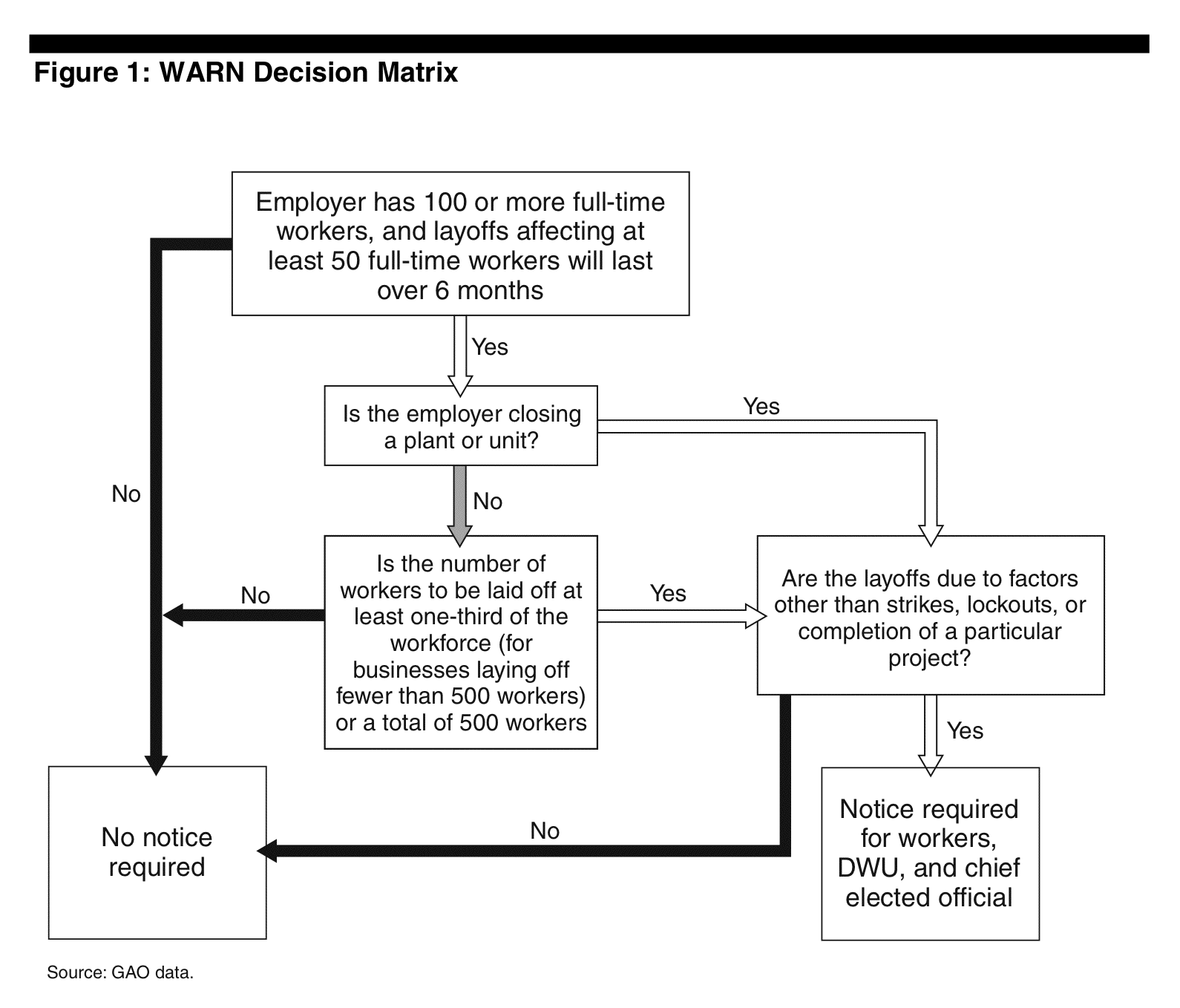 File Warn Act Decision Matrix