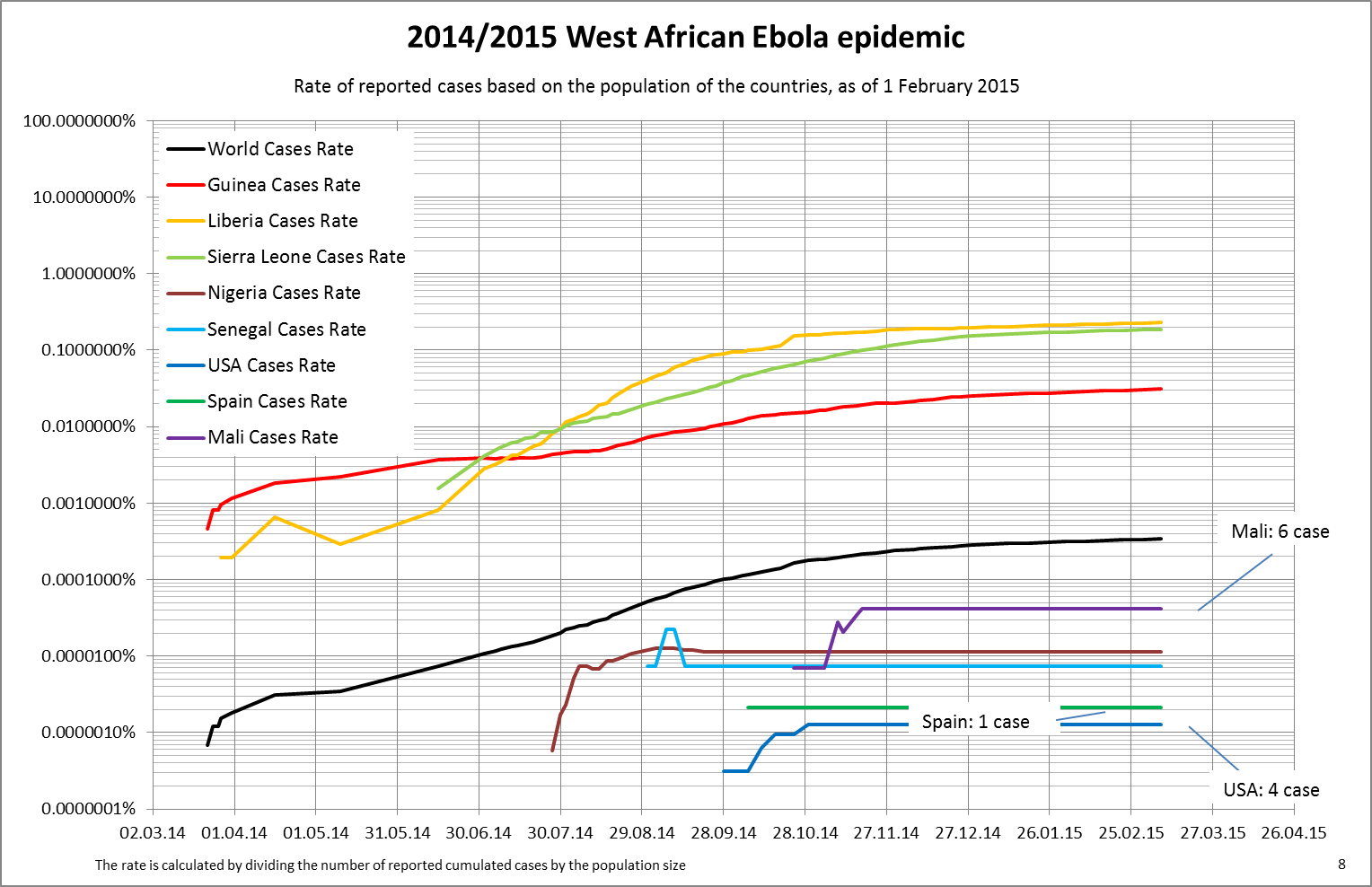 https://i1.wp.com/upload.wikimedia.org/wikipedia/commons/2/26/West_Africa_Ebola_2014_8_cum_case_rate_by_country_log.png