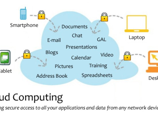 diagram of how cloud computing works
