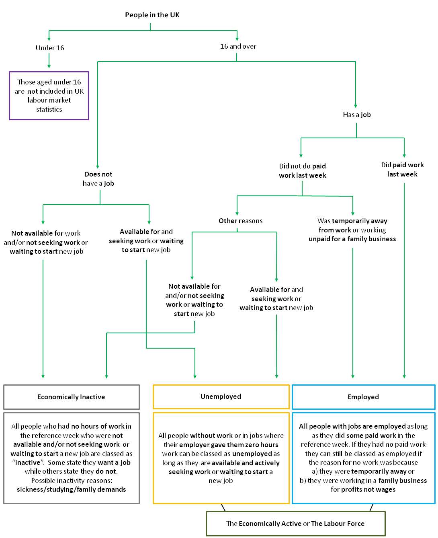 File Flow Chart Of Uk Labour Market Categories