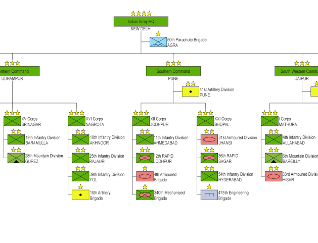 Structure of the Indian Army