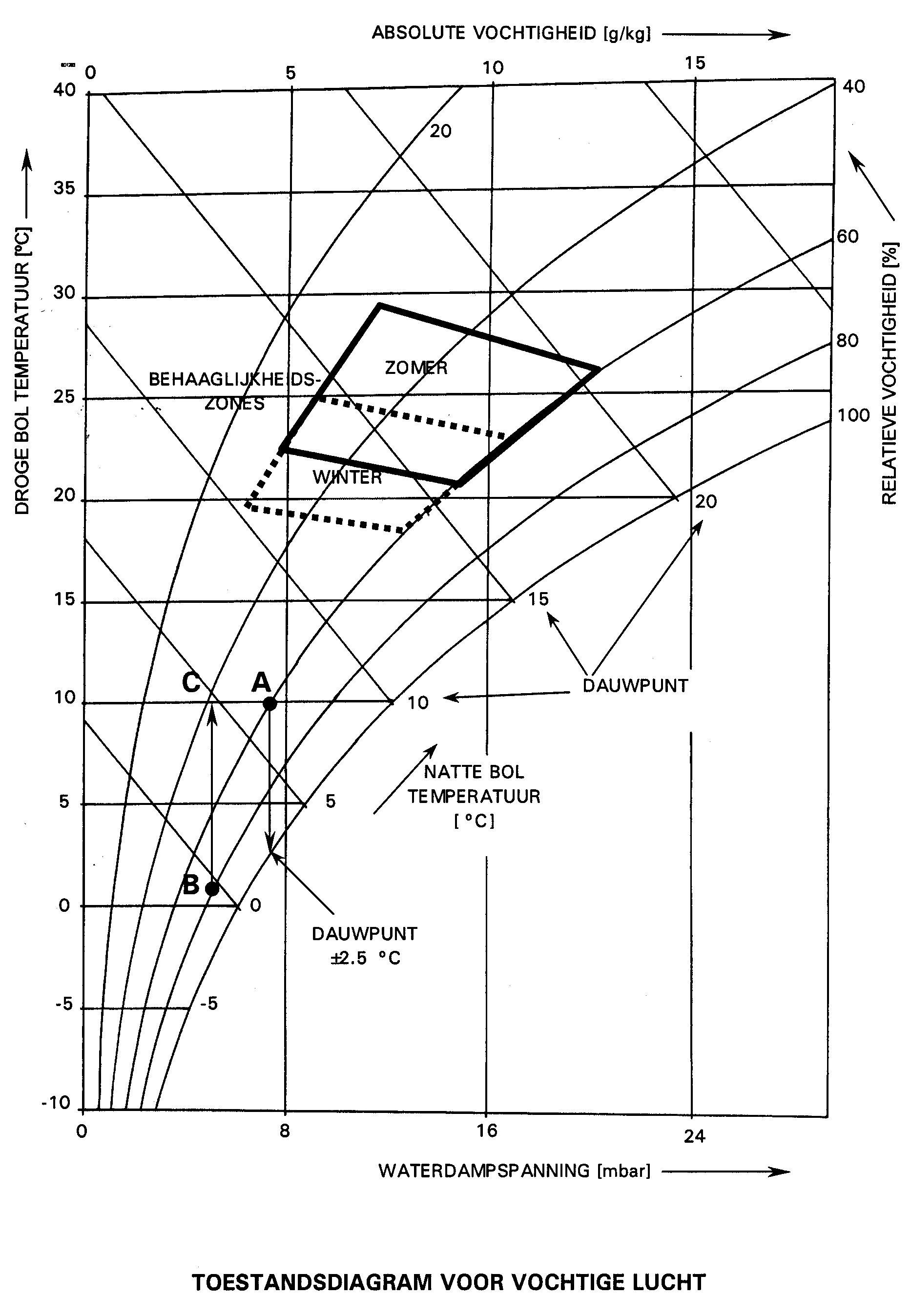 File Mollierdiagram