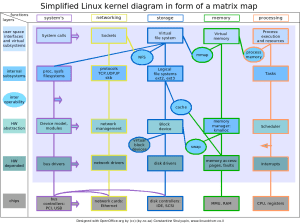 File:Linux kernel diagrampng  Wikimedia Commons