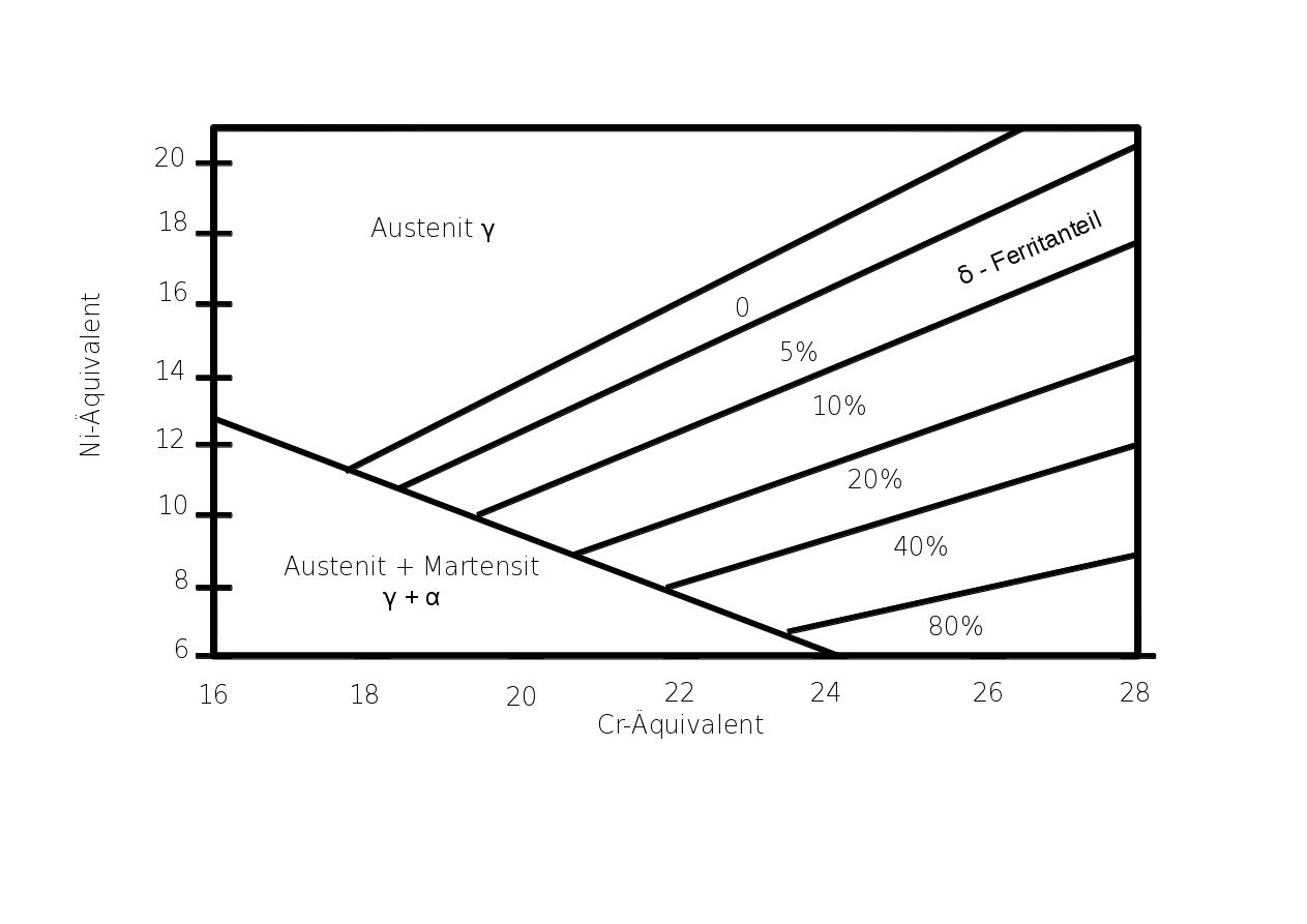 File Martensit Schaeffler Diagramm
