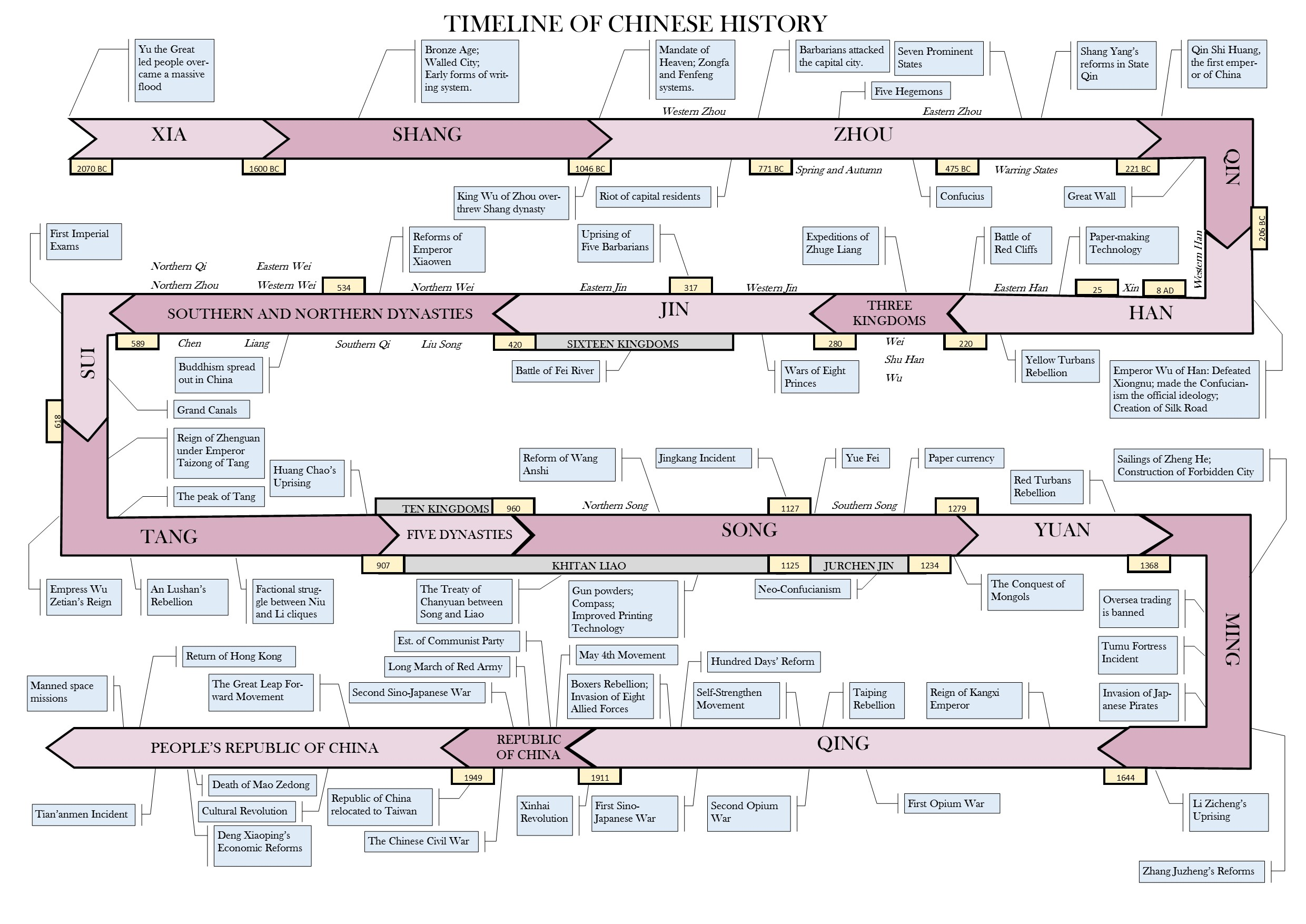 File Timeline Of Chinese History
