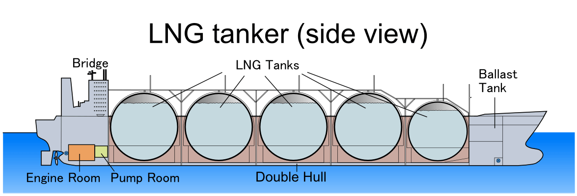 Liquefied natural gas (LNG) tanker, section vi...