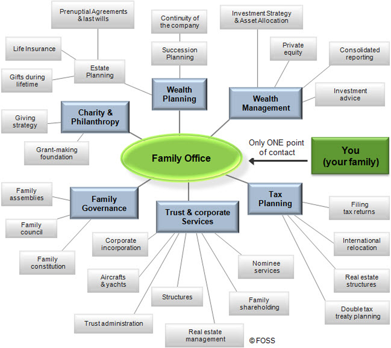 File Chart Of Family Office Services