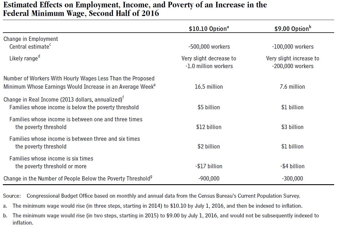 Average Act Worksheet