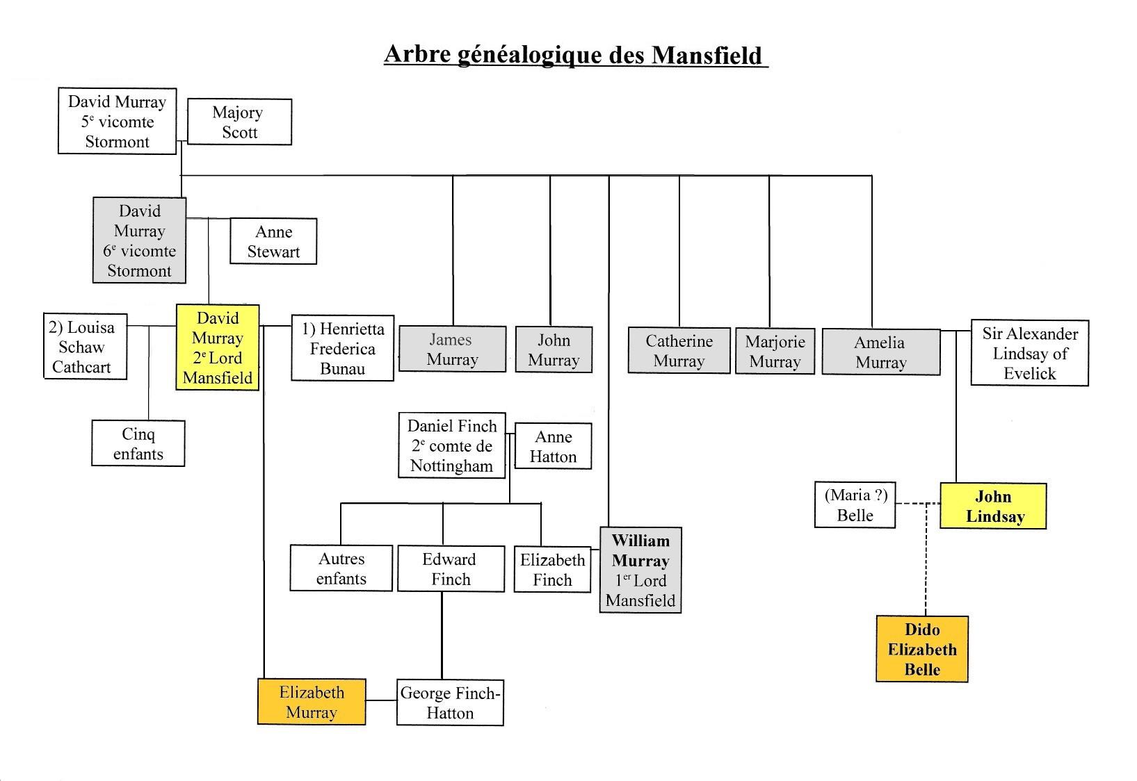 Fichier Arbre Genealogique Mansfield