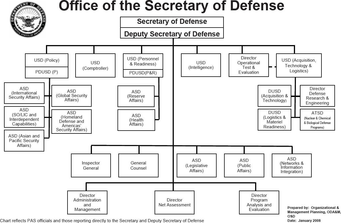 Executive Protection La