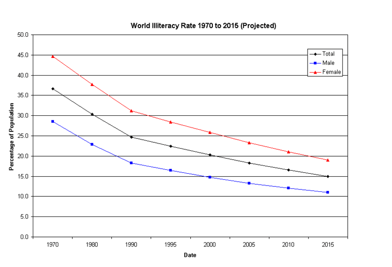 File:World-Literacy-Rate-1970to2015.TC.png