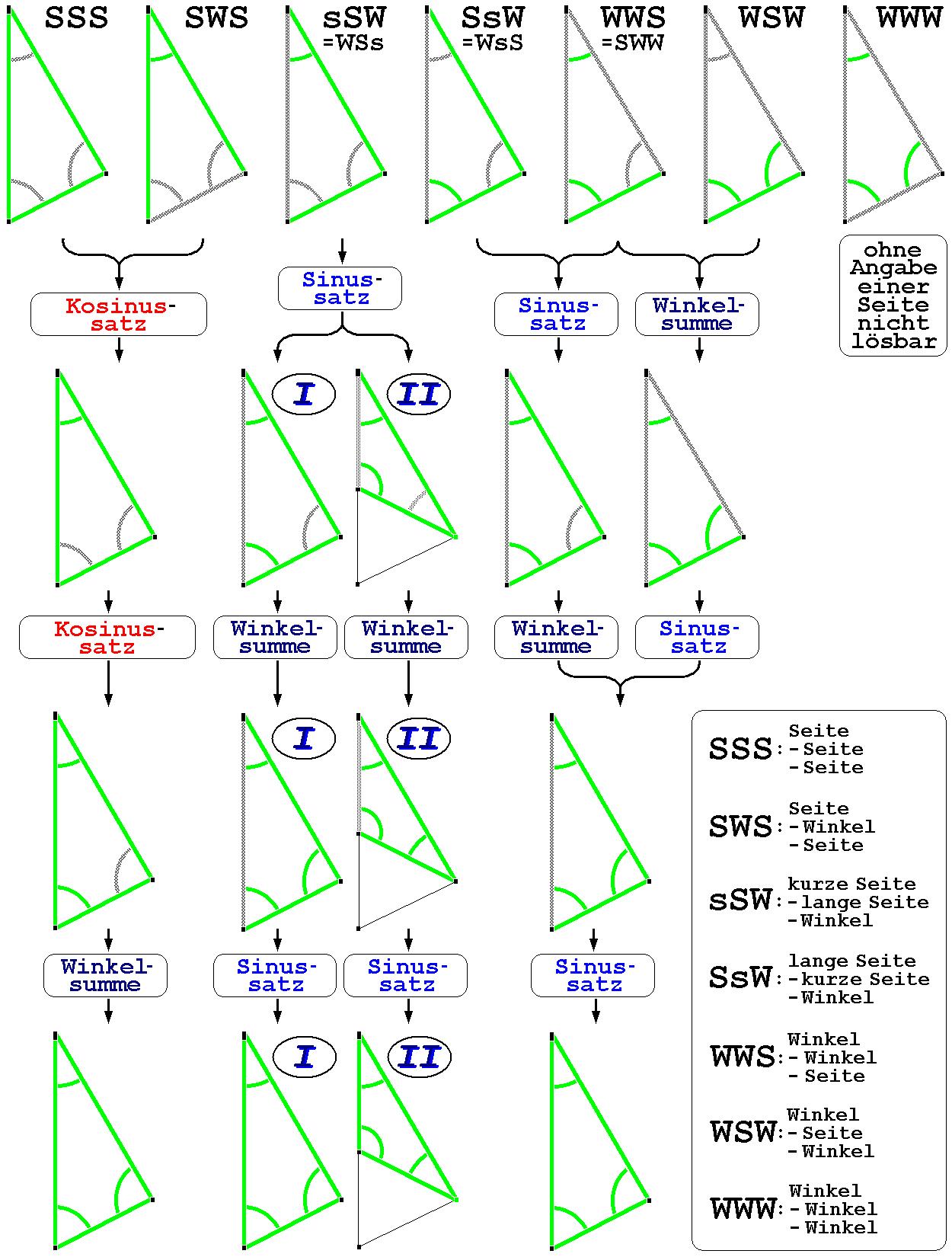 Datei Beliebiges Dreieck Cde Wikipedia