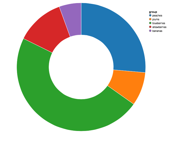 Hollow Pie chart representation
