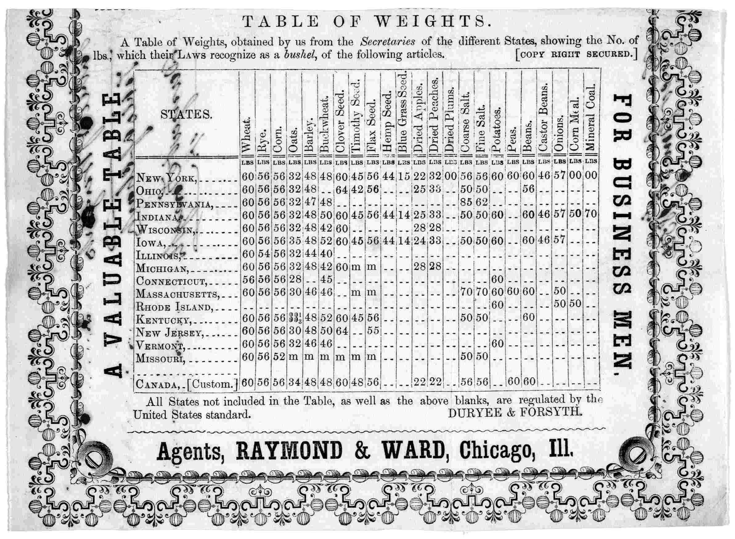 File Bushel Table Of States
