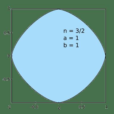 p = 3/2